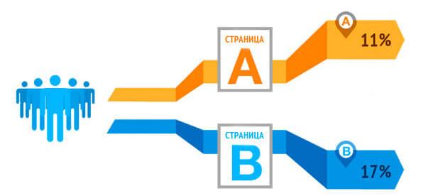 А/Б тесты